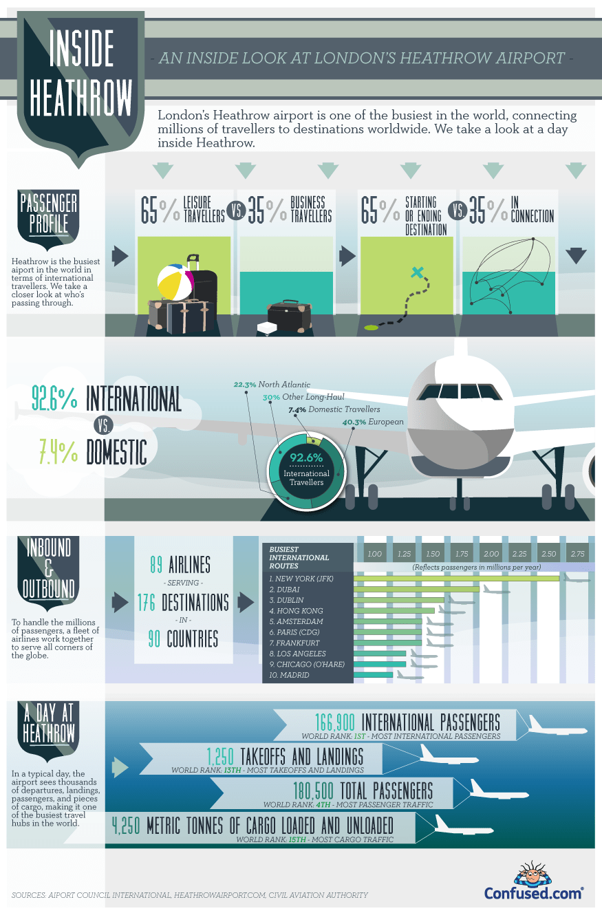 Confused Com Home Insurance >> Heathrow: A look inside Heathrow airport - Infographic - Londontopia